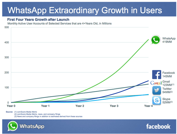 WhatsApp-Extraordinary-User-Growth-in-4-Years