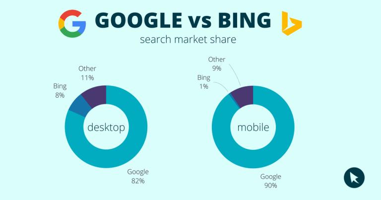 ส่วนแบ่งการตลาดที่ต่างกันลิบลับระหว่าง Google vs Bing
