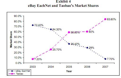 ebay สูญเสีย market share ไปเรื่อย ๆ จนต้องถอนตัวออกจากจีน