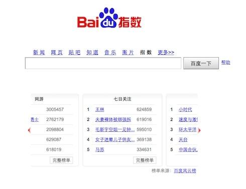 Baidu ยังครองส่วนแบ่งการตลาดไว้อย่างเหนียวแน่น