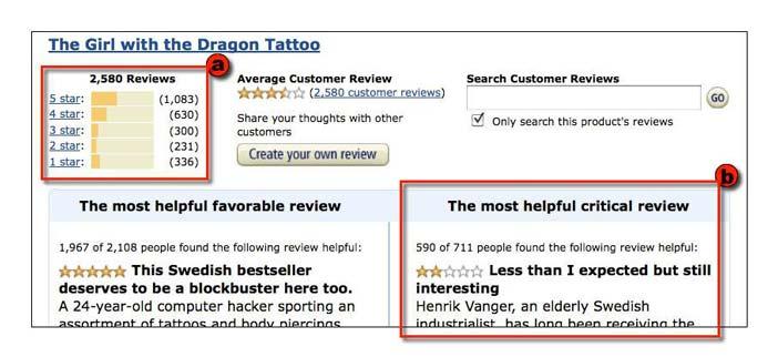 ระบบ review หรือ rating amazon เป็นคนริเริ่มขึ้นมาก่อนที่จะถูกนำไปใช้อย่างแพร่หลาย