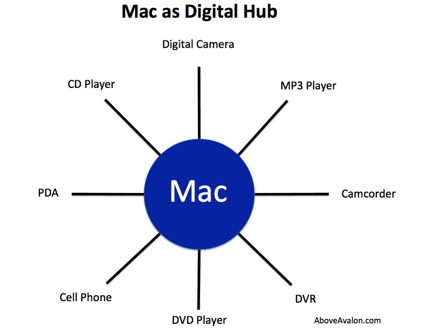 ให้ Mac เป็นศูนย์กลางการเชื่อมต่อกับ อุปกรณ์ ดิจิตอลทั้งหลาย