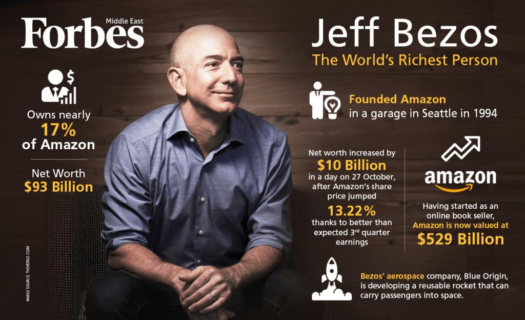 กลายเป็นบุคคลที่รวยที่สุดในโลกไปเป็นที่เรียบร้อยแล้ว