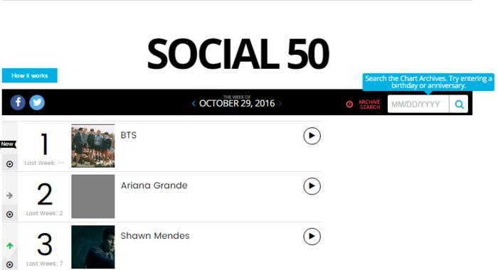 ติดชาร์ต Social Billboard กว่า 1 ปี สำหรับ BTS
