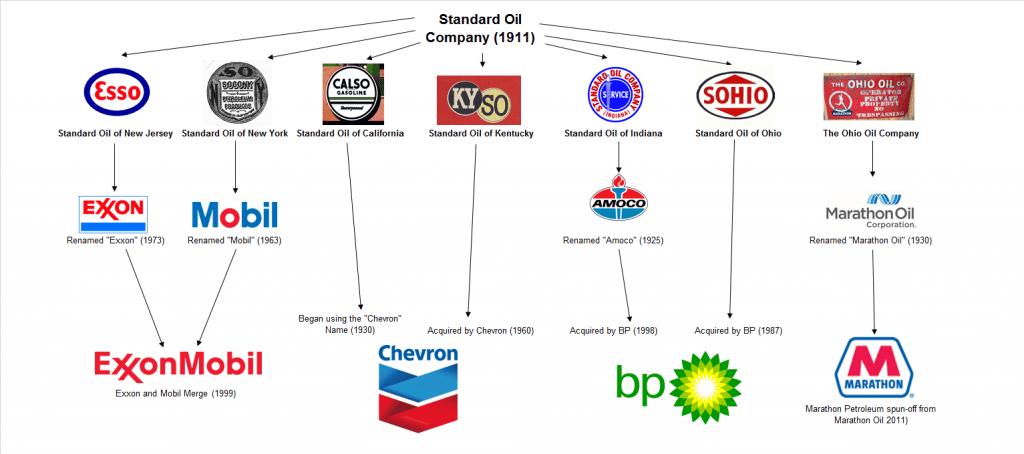Standard Oil ถูกแตกย่อยกลายเป็นบริษัทมากมาย