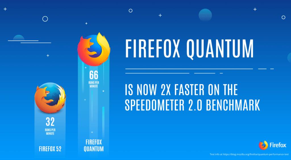Firefox Quantum ที่เร็วและแรงกว่าเดิม