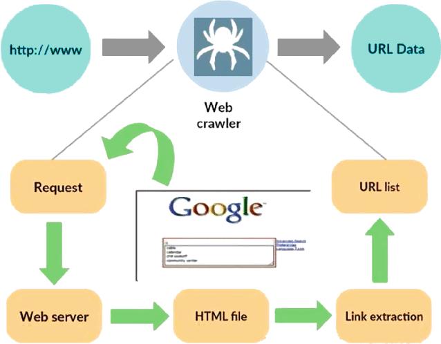 ปัญหาเรื่อง Web Crawler ที่ Google นั้นได้พัฒนาไปไกลมากแล้ว