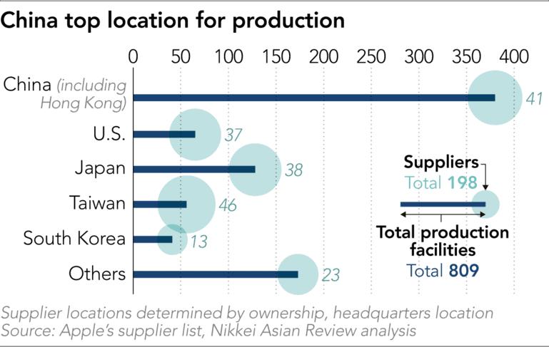 จีนและฮ่องกง มีจำนวนซัพพลายเออร์สูงถึง 41 บริษัท