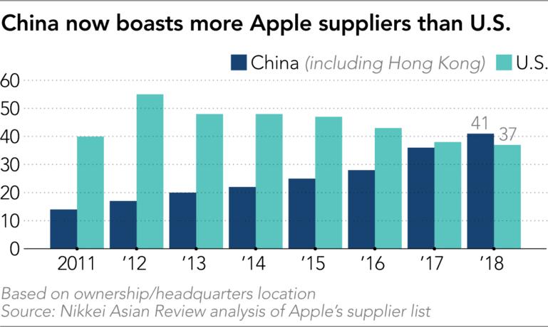 จีนได้แซงอเมริกากลายเป็นซัพพลายเออร์ปริมาณสูงสุดให้กับ apple