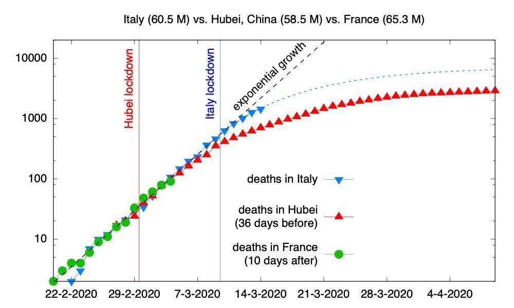 กราฟแสดงอัตราผู้เสียชีวิต