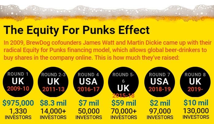 รูปแบบการลงทุน Equity for Punks