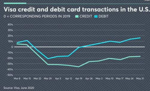 แนวโน้มพฤติกรรมของผู้บริโภคยุคใหม่ จะเน้นไปที่การใช้บัตรเดบิตมากกว่าบัตรเครดิต