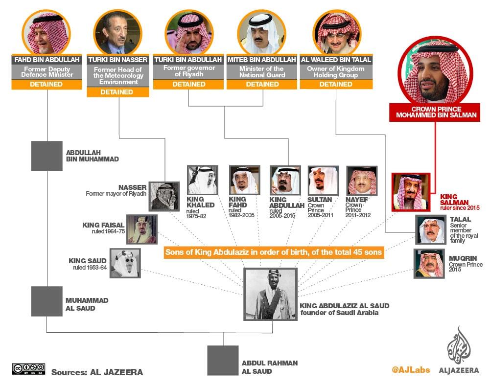 แผนผังราชวงศ์อัลซาอุด