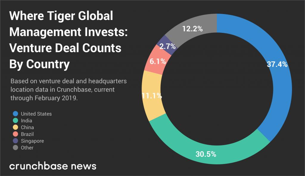 Tiger Global Management ซึ่งเป็นบริษัทการลงทุนขนาดใหญ่ที่ให้ความสำคัญกับเทคโนโลยี (CR:Crunchbase)