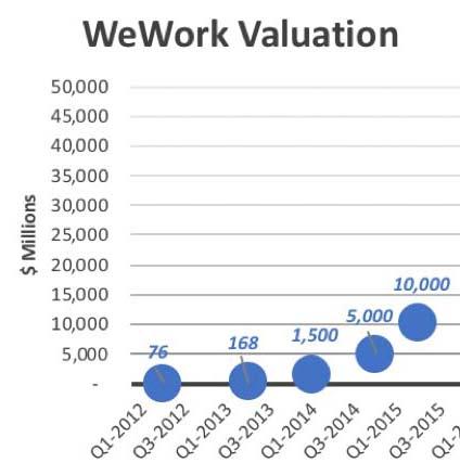 มูลค่า WeWork เพิ่มขึ้นจากการระดมทุนสู่ Unicorn ได้สำเร็จ (CR:IPWatchdog.com)