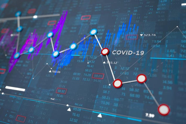 ความผันผวนของตลาดที่รุนแรงจาก COVID-19 (CR:Forbes)